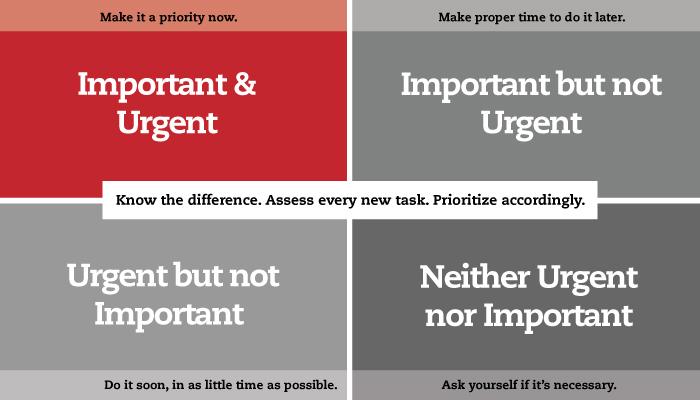 urgency-vs-importance